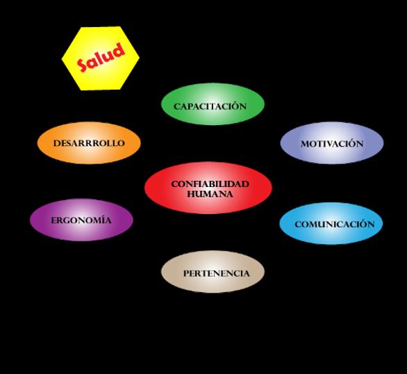 Figura 3. Factores de la confiabilidad humana