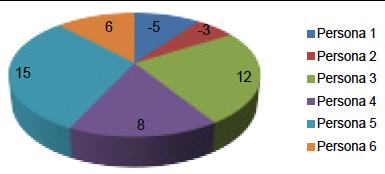 Figura 8- Grado de dispersión de varias personas encuestadas
