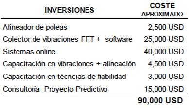 Figura 9- Tabla de ejemplo inversiones en técnicas predictivas en una empresa industrial