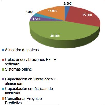 Figura 10- Gráfico desglose ejemplo inversiones en técnicas predictivas en una empresa industrial