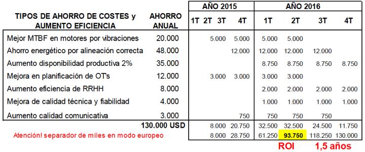 Figura 11- Retorno de la inversión-ROI, de las inversiones mencionadas en figura 8