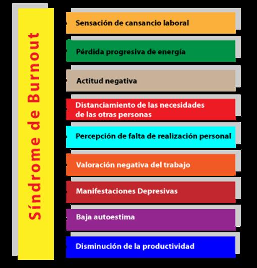 Figura 4. Características del Síndrome de Burnout