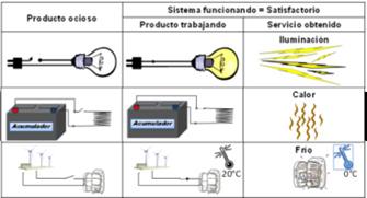 Figura 2. Ejemplo de tres productos convirtiéndose en sistemas