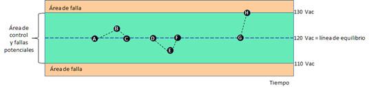 Figura 3. Comportamiento de un sistema