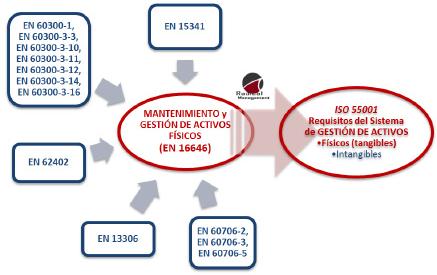 Figura 1. Normas Europeas que concurren y relacionan el mantenimiento con la gestión de activos físicos [cortesía Radical Management, 2014]