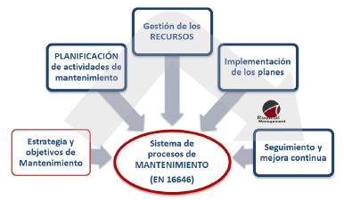 Figura 3. Sistema de procesos de mantenimiento [cortesía Radical Management, 2014].
