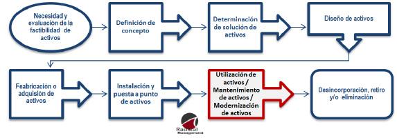 Figura 4. Fases del ciclo de vida que se relacionan con mantenimiento del activo, según EN 16646 [cortesía Radical Management, 2014].