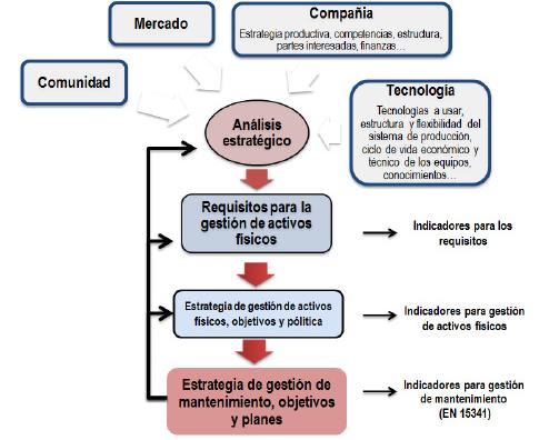 Figura 5. Factores claves para definir un sistema de gestión de activos físicos y un sistema de mantenimiento. Ref. EN16646 [cortesía Radical Management, 2014].
