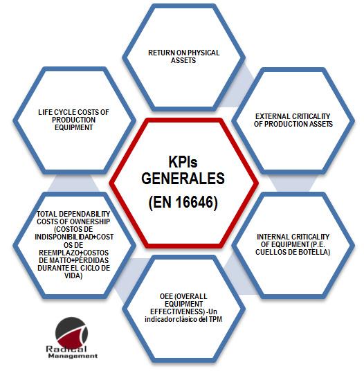 Figura 6. Algunos Indicadores Generales de Desempeño para la gestión de activos físicos. Ref. EN16646 [cortesía Radical Management, 2014].