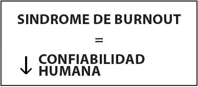 Figura 6. Relación de Síndrome de Bornout - Confiabilidad humana