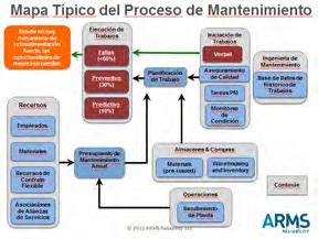 Figura 1. Mapa Proceso de Mantenimiento Reactivo
