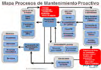 Figura 2. Mapa Proceso de Mantenimiento Proactivo