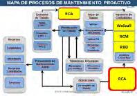 Figura 3. Mapa Proceso de Mantenimiento Proactivo