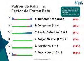 Figura 5. Gráfico Seis Patrones de Falla