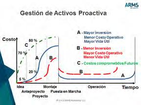 Figura 7. Tabla Ciclo de Vida en GAP