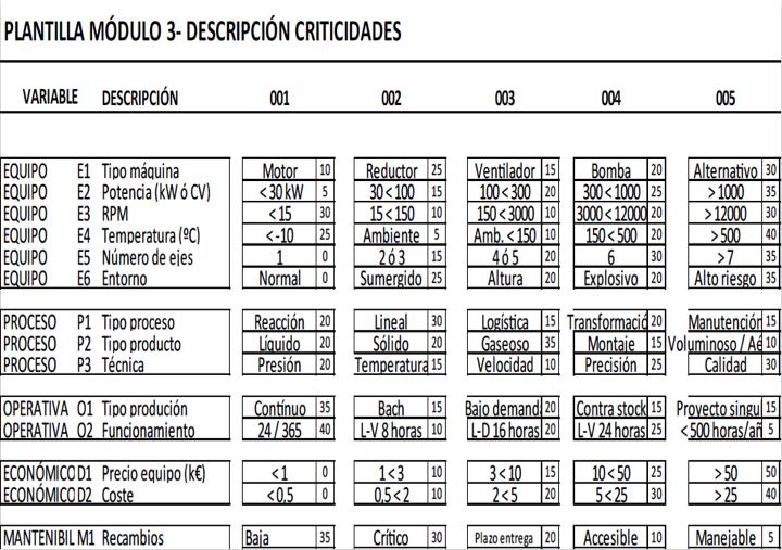 Figura 4 - Descripción criticidades