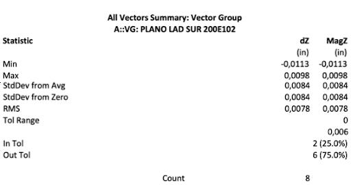 Figura 9. Resumen de las mediciones. Mediciones y construcción representada en el software