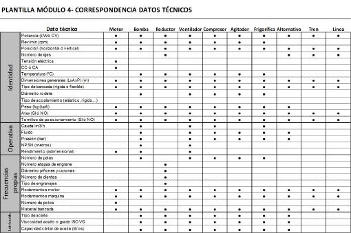 Figura 5 - Correspondencia datos técnicos