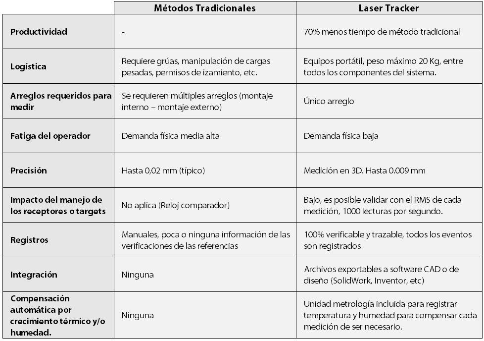 Tabla 1. Comparación de las prácticas tradicionales y la mejor práctica identificada en la actualidad
