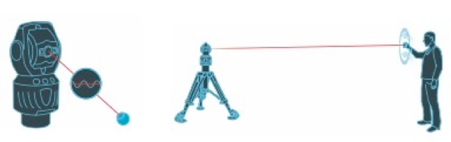 Figura 5. Medición con láser tracker.