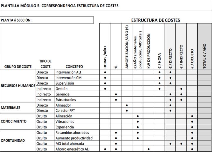 Figura 6 - Correspondencia estructura de costes