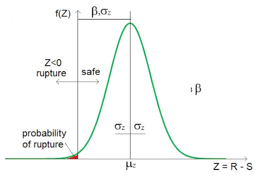 Figura 2. Distribución de la medida de seguridad