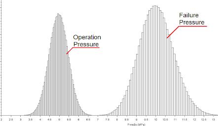 Figura 3. Histogramas de presiones obtenidos en la simulación de Monte Carlo