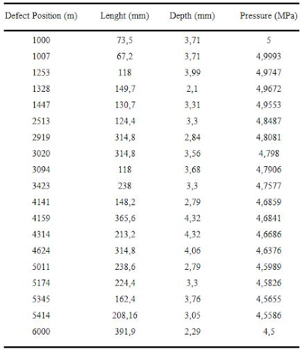 Tabla 1. Dimensiones de defectos en la sección