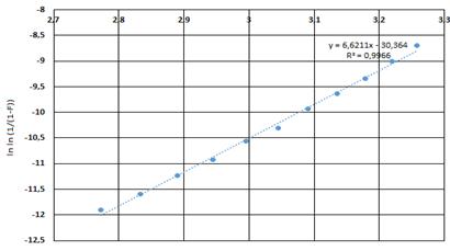 Figura 6. Análisis de regresión de la fecha de falla