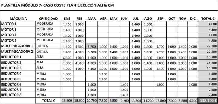 Figura 7 - Caso coste plan ejecución ALI&CM