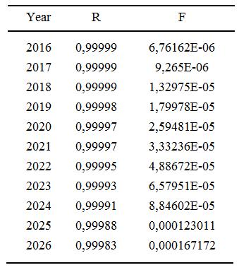 Tabla 3. Evolución de la tasa de falla