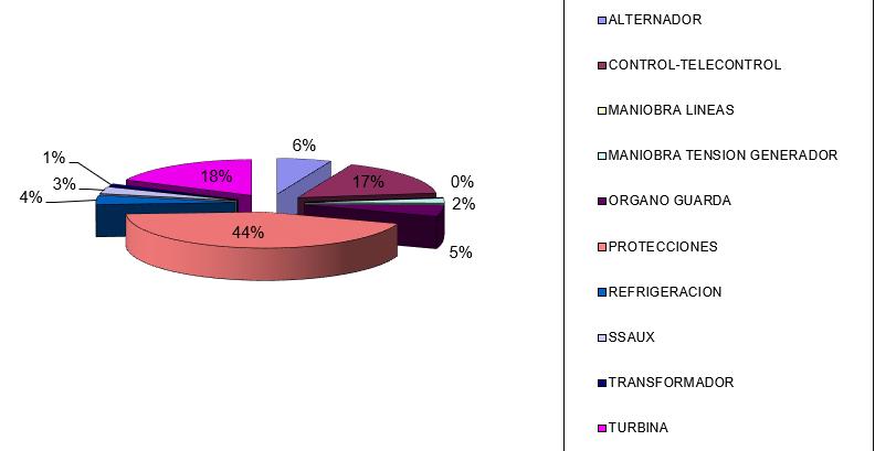 Grafico 2. Porcentaje de incidencias por sistemas en un grupo hidroeléctrico.