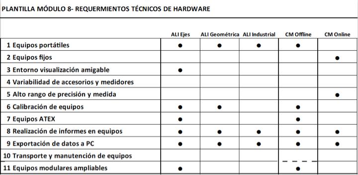 Figura 8 - Requerimientos técnicos de hardware