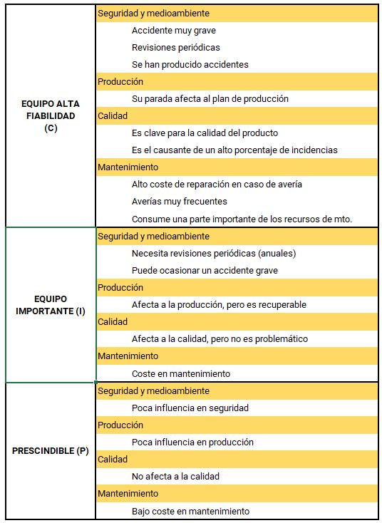 Tabla 2. Características de cada tipo de equipo en función de su criticidad en el funcionamiento.