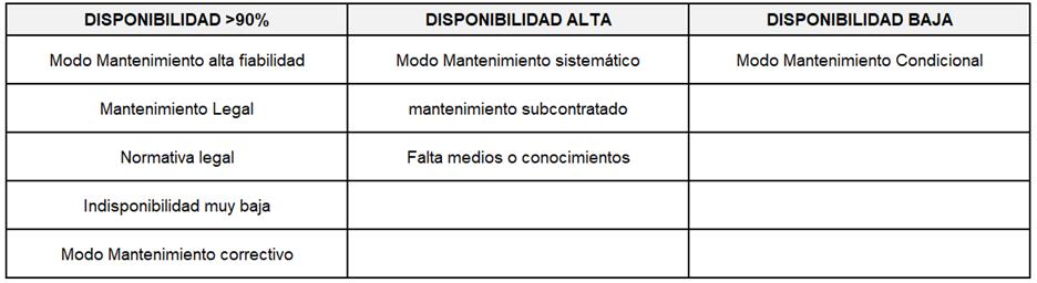 Tabla 3. Planificación del mantenimiento en función de la disponibilidad del sistema.