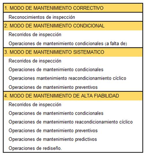 Tabla 4. Listado de operaciones de mantenimiento en cada modo de mantenimiento de equipo.
