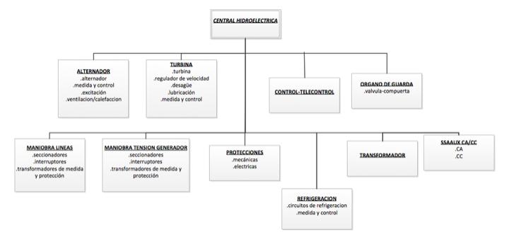 Figura 1. Sistemas y equipos que componen cada sistema de una central hidroeléctrica.