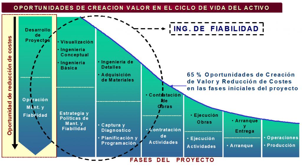 Figura 3. Oportunidades de reducción de Costes