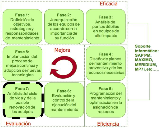 Figura 1. Modelo integral del proceso de gestión del mantenimiento (MGM)