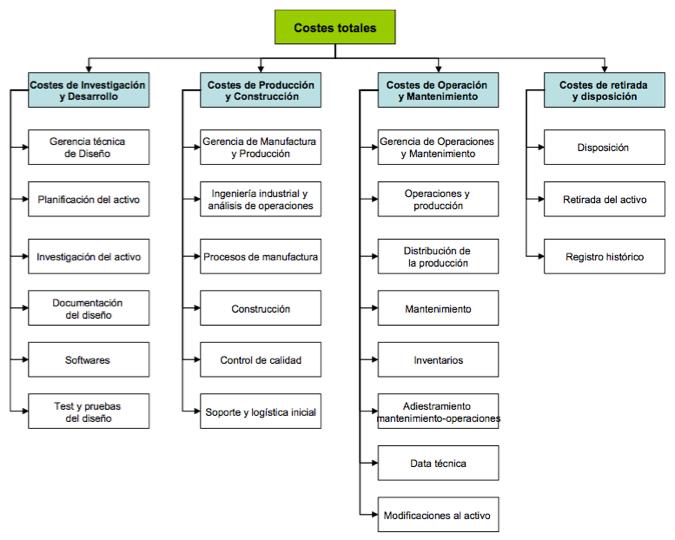 Figura 2. Estructura desglosada de costes (CBS - Cost Breakdown Structure)