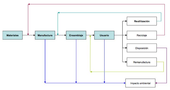 Figura 4. Ciclo de vida del activo y el proceso de retirada