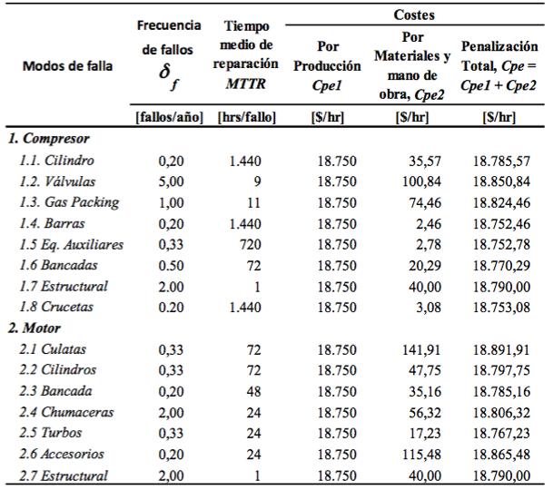Tabla 2a. Costes de fallos, mantenibilidad y confiabilidad. Escenario 1. Opción 1 (CATA)