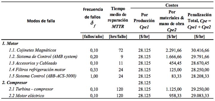 Tabla 2b. Costes de fallos, mantenibilidad y confiabilidad. Escenario 1. Opción 2 (MOP)