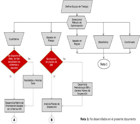 Figura 1-A. Metodología para determinación de CML's