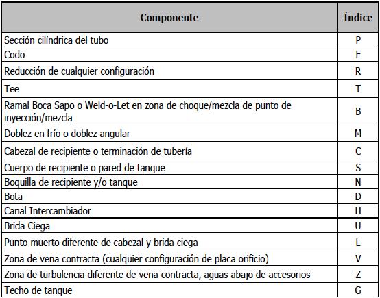 Tabla 4. Índice de componentes y conguraciones dentro del CML