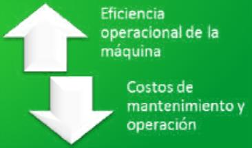 Fig. 2 Benecios del mantenimiento proactivo
