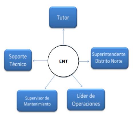 Figura Nº 1. ENT
