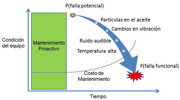 Fig. 1 Interpretación de la curva P-F
