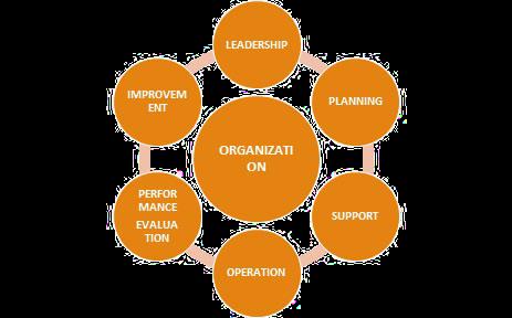 Figure 2: Regulation Development Structure