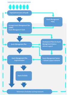 Figure 4: Relationship between the key elements of an assets management system